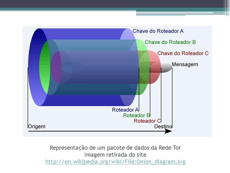Representação de um pacote de dados da Rede Tor Imagem retirada do site http://en.wikipedia.org/wiki/File:Onion_diagram.svg http://en.wikipedia.org/wi