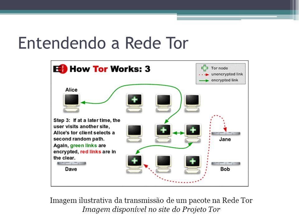 Entendendo a Rede Tor Imagem ilustrativa da transmissão de um pacote na Rede Tor Imagem disponível no site do Projeto Tor