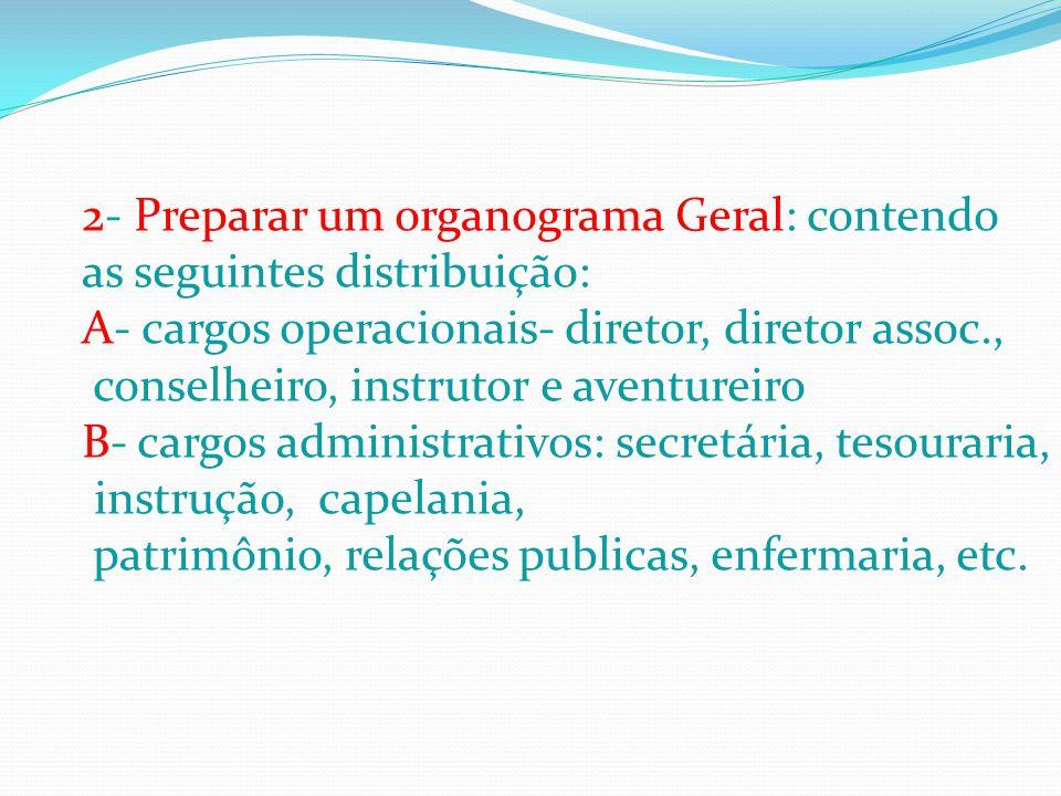 2- Preparar um organograma Geral: contendo as seguintes distribuição: A- cargos operacionais- diretor, diretor assoc., conselheiro, instrutor e aventu