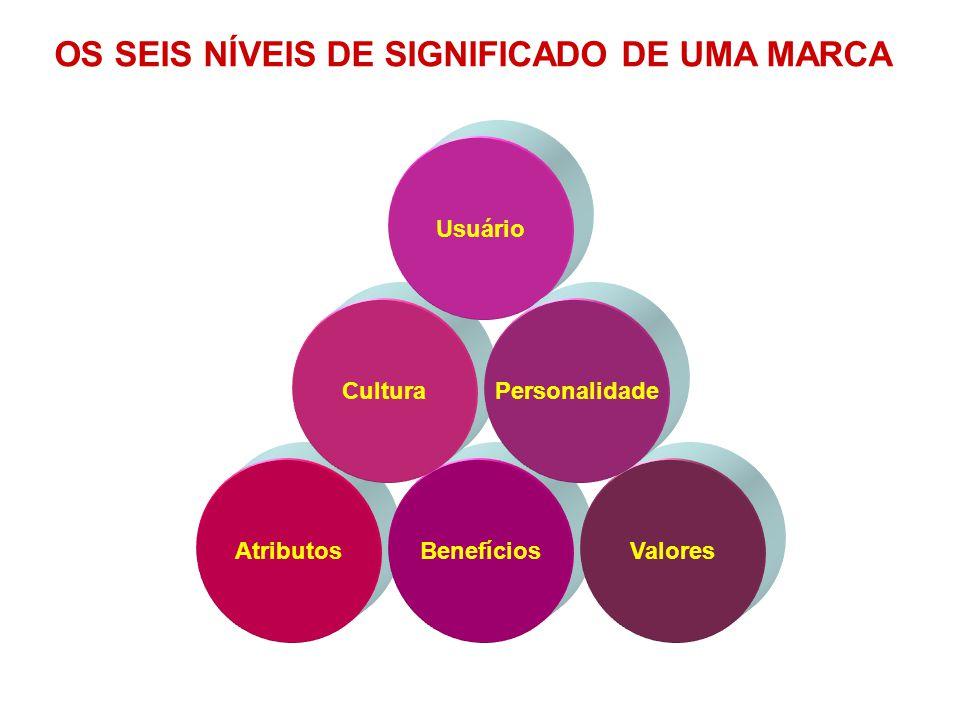 AtributosBenefíciosValores Cultura Usuário Personalidade OS SEIS NÍVEIS DE SIGNIFICADO DE UMA MARCA