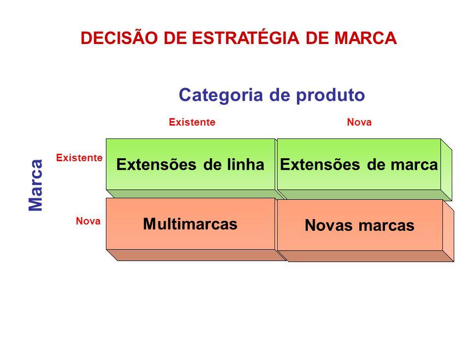 Extensões de linha Multimarcas Extensões de marca Novas marcas Marca ExistenteNova Categoria de produto Existente Nova DECISÃO DE ESTRATÉGIA DE MARCA