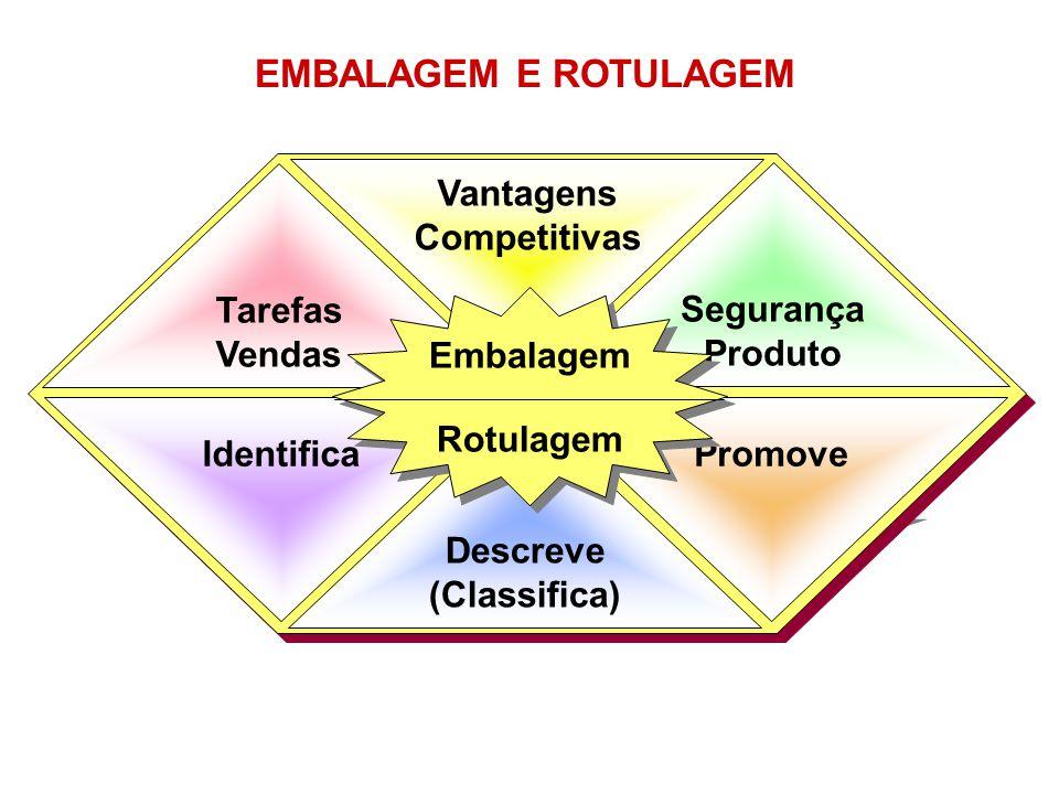 PromoveIdentifica Vantagens Competitivas Descreve (Classifica) Tarefas Vendas Segurança Produto Embalagem Rotulagem Embalagem Rotulagem EMBALAGEM E RO