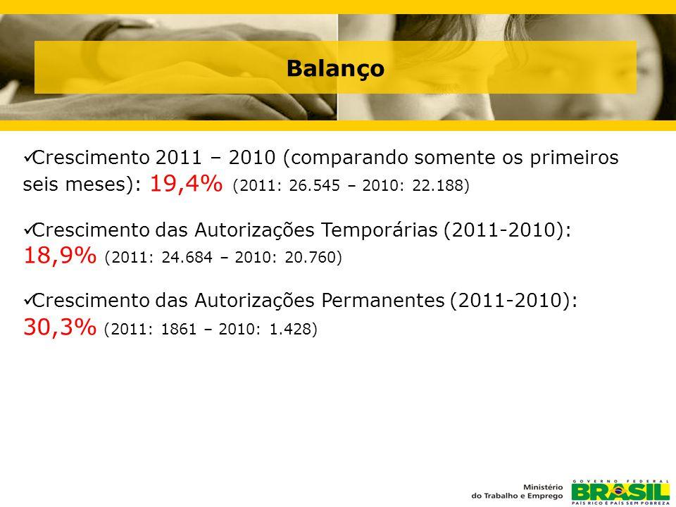 Balanço  Crescimento 2011 – 2010 (comparando somente os primeiros seis meses): 19,4% (2011: 26.545 – 2010: 22.188)  Crescimento das Autorizações Temporárias (2011-2010): 18,9% (2011: 24.684 – 2010: 20.760)  Crescimento das Autorizações Permanentes (2011-2010): 30,3% (2011: 1861 – 2010: 1.428)