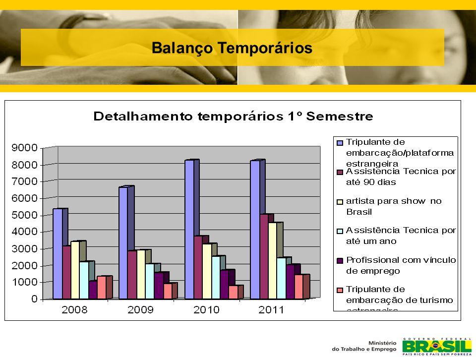Balanço Temporários