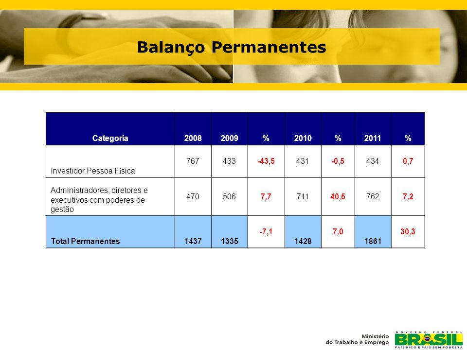 Balanço Permanentes Categoria20082009%2010%2011% Investidor Pessoa F í sica 767433-43,5431-0,54340,7 Administradores, diretores e executivos com poderes de gestão 4705067,771140,57627,2 Total Permanentes14371335 -7,1 1428 7,0 1861 30,3