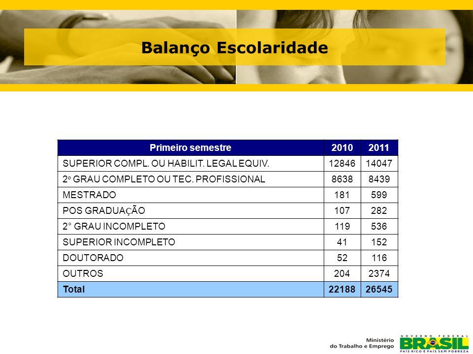 Balanço Escolaridade Primeiro semestre20102011 SUPERIOR COMPL.