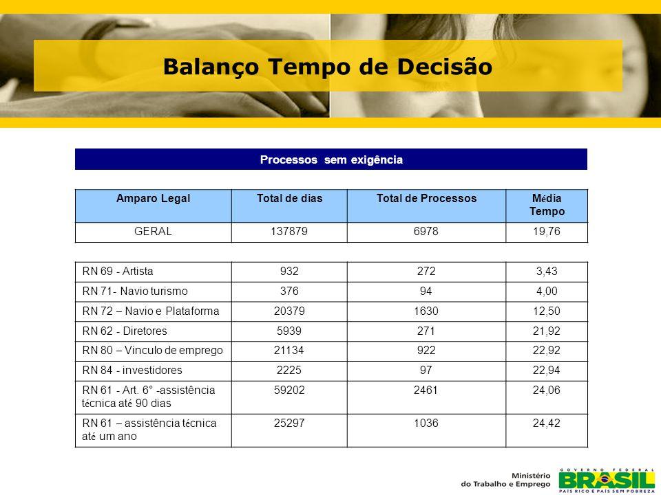Balanço Tempo de Decisão Processos sem exigência Amparo LegalTotal de diasTotal de ProcessosM é dia Tempo GERAL137879697819,76 RN 69 - Artista9322723,43 RN 71- Navio turismo376944,00 RN 72 – Navio e Plataforma20379163012,50 RN 62 - Diretores593927121,92 RN 80 – Vinculo de emprego2113492222,92 RN 84 - investidores22259722,94 RN 61 - Art.