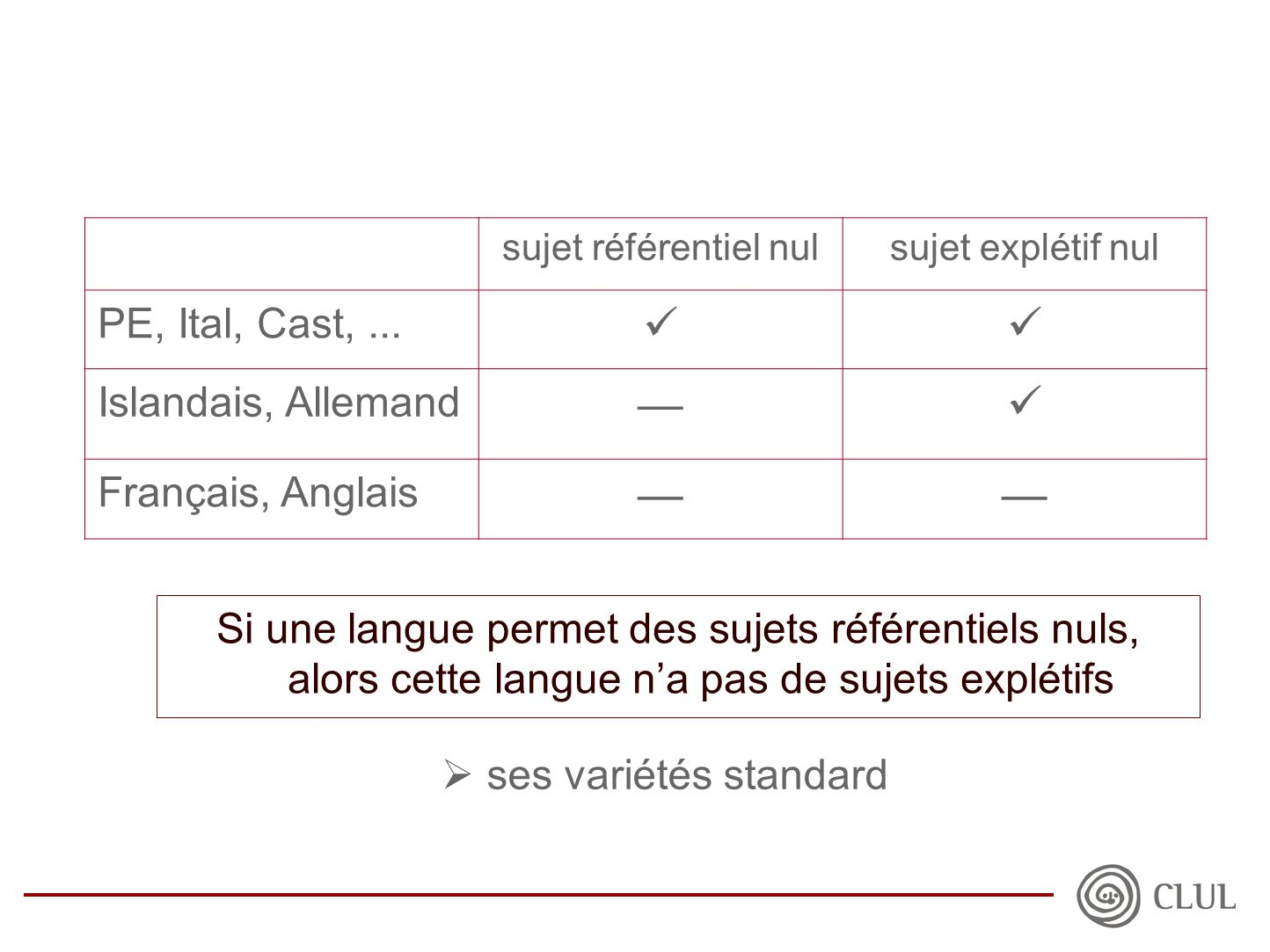  ses variétés standard sujet référentiel nulsujet explétif nul PE, Ital, Cast,...