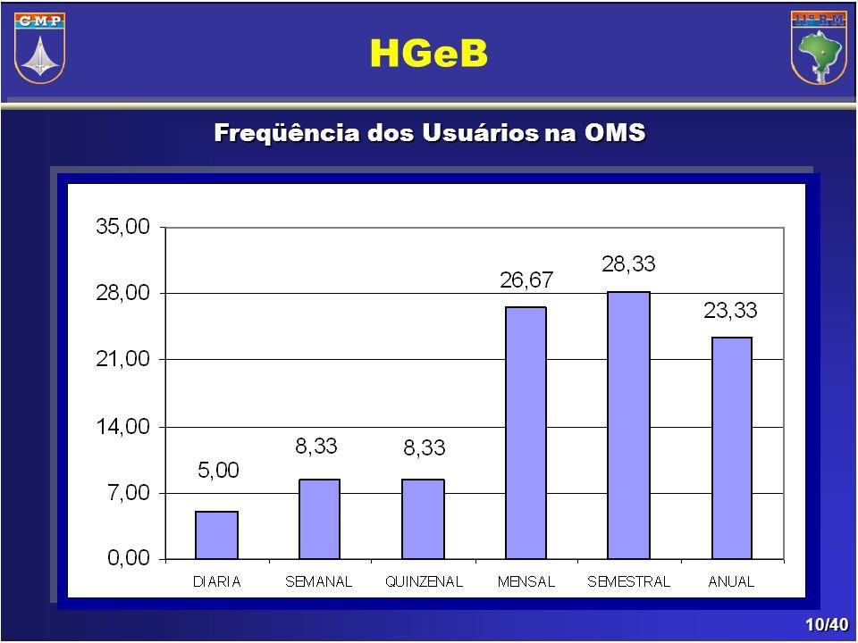 10/40 Freqüência dos Usuários na OMS HGeB