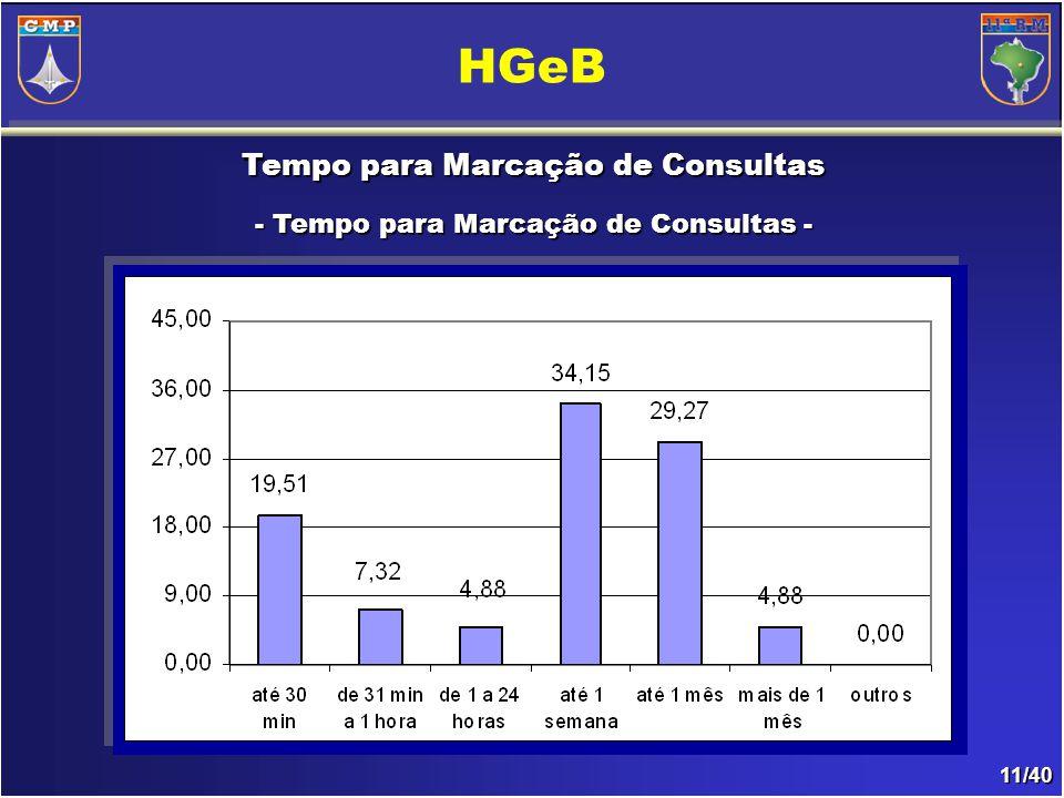 11/40 Tempo para Marcação de Consultas - Tempo para Marcação de Consultas - HGeB