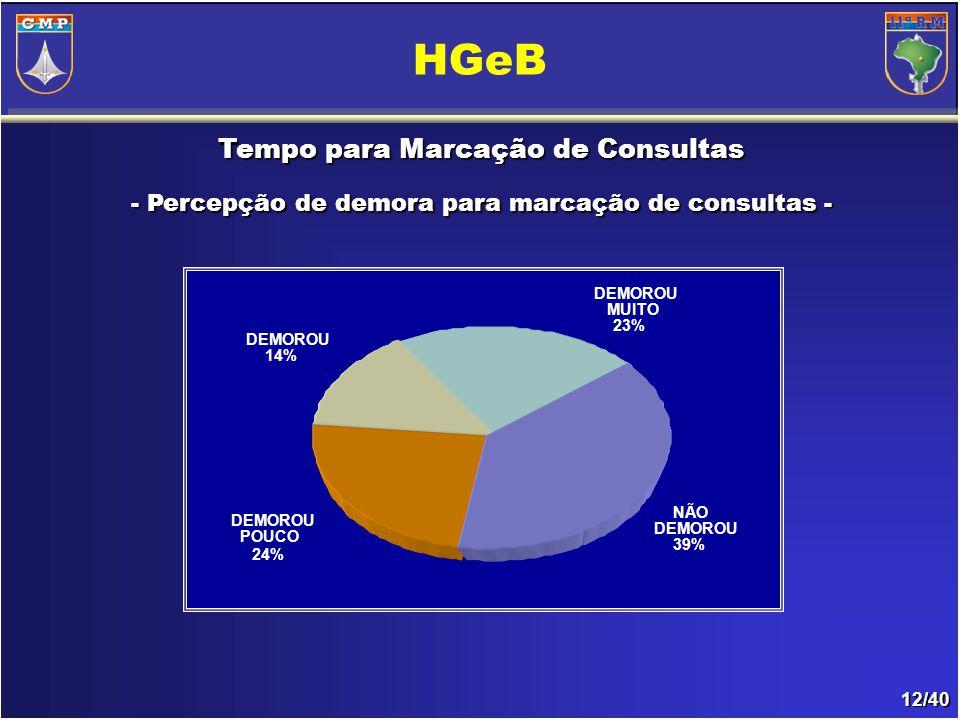 12/40 Tempo para Marcação de Consultas - Percepção de demora para marcação de consultas- - Percepção de demora para marcação de consultas - HGeB NÃO DEMOROU 39% DEMOROU POUCO 24% DEMOROU 14% DEMOROU MUITO 23%