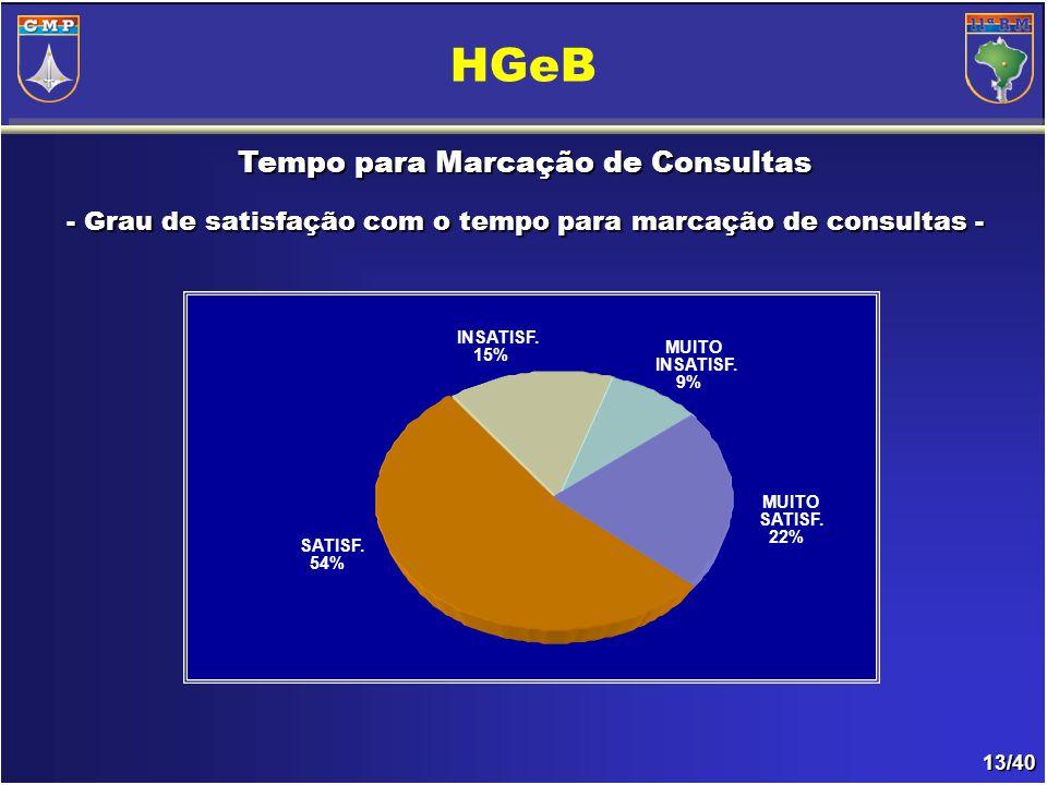 13/40 Tempo para Marcação de Consultas - Grau de satisfação com o tempo para marcação de consultas- - Grau de satisfação com o tempo para marcação de consultas - HGeB INSATISF.