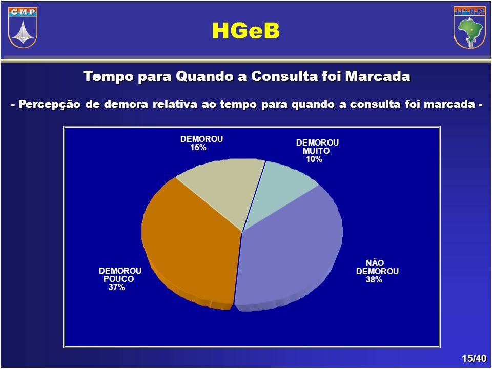 15/40 Tempo para Quando a Consulta foi Marcada - Percepção de demora relativa ao tempo para quando a consulta foi marcada- - Percepção de demora relativa ao tempo para quando a consulta foi marcada - HGeB DEMOROU 15% DEMOROU MUITO 10% NÃO DEMOROU 38% DEMOROU POUCO 37%