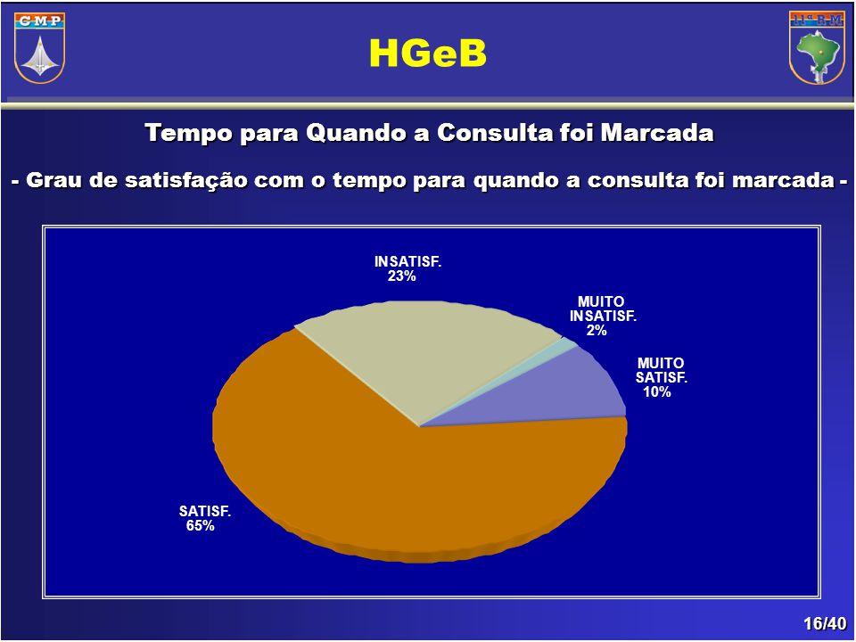 16/40 Tempo para Quando a Consulta foi Marcada - Grau de satisfação com o tempo para quando a consulta foi marcada- - Grau de satisfação com o tempo para quando a consulta foi marcada - HGeB INSATISF.