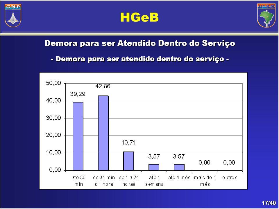 17/40 Demora para ser Atendido Dentro do Serviço - Demora para ser atendido dentro do serviço- - Demora para ser atendido dentro do serviço - HGeB