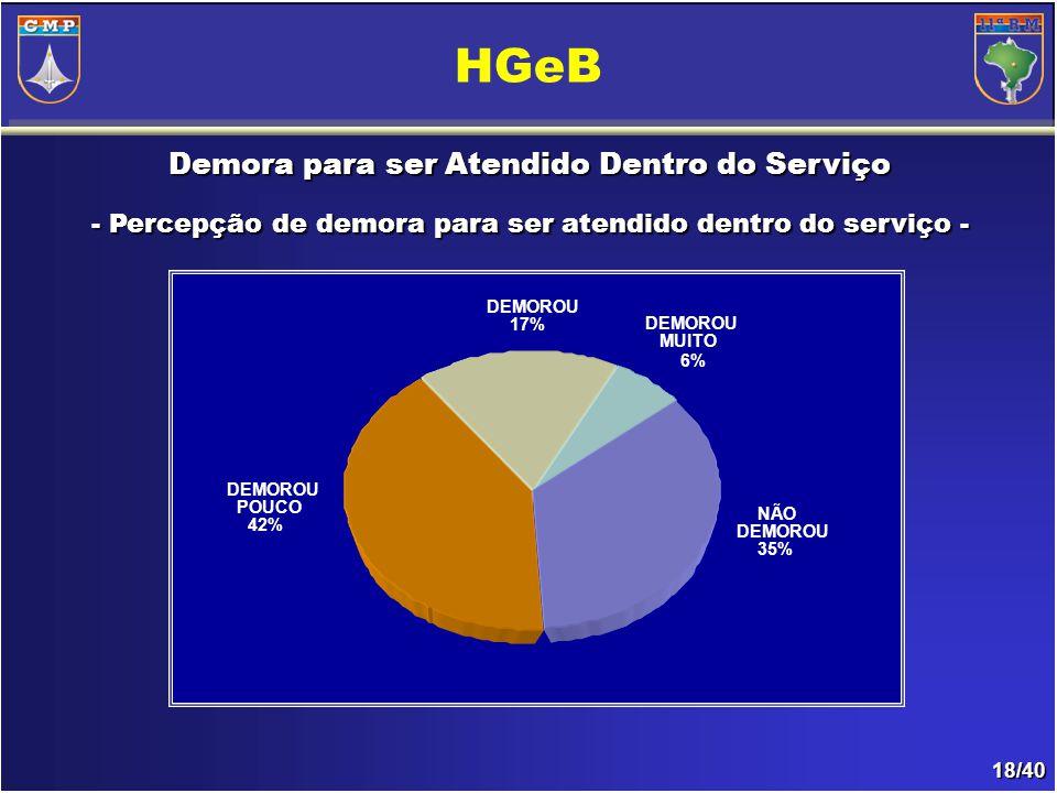 18/40 Demora para ser Atendido Dentro do Serviço - Percepção de demora para ser atendido dentro do serviço- - Percepção de demora para ser atendido dentro do serviço - HGeB DEMOROU 17% DEMOROU POUCO 42% NÃO DEMOROU 35% DEMOROU MUITO 6%