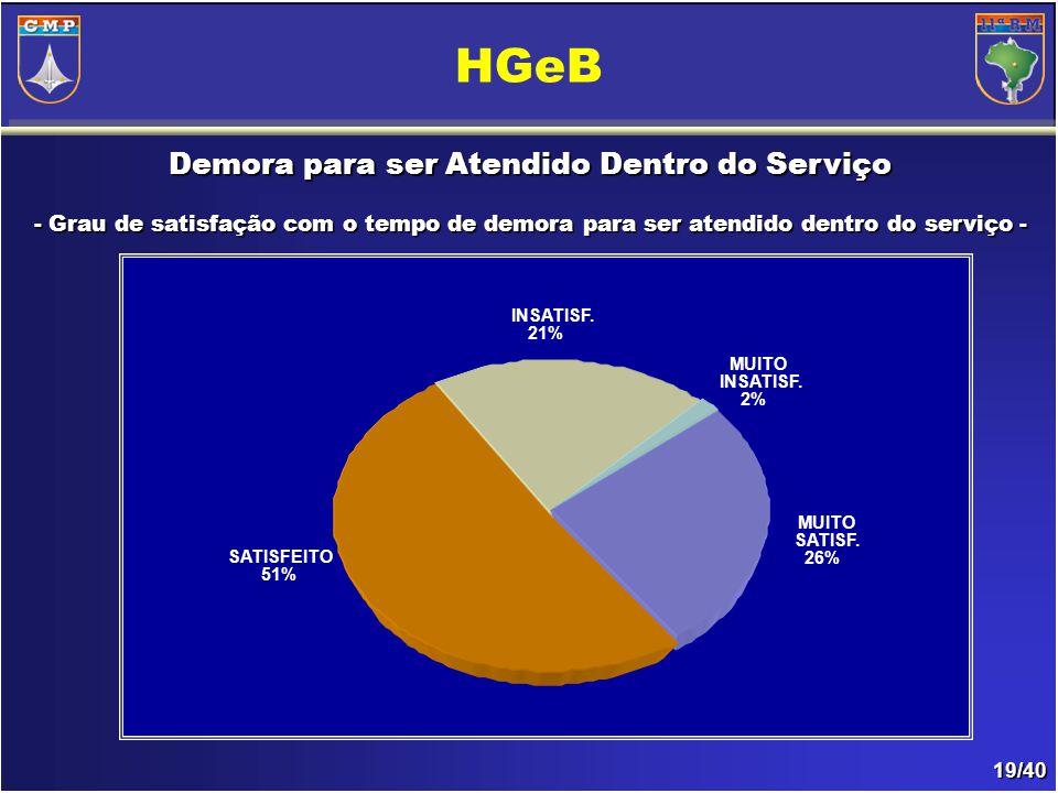 19/40 Demora para ser Atendido Dentro do Serviço - Grau de satisfação com o tempo de demora para ser atendido dentro do serviço- - Grau de satisfação com o tempo de demora para ser atendido dentro do serviço - HGeB INSATISF.