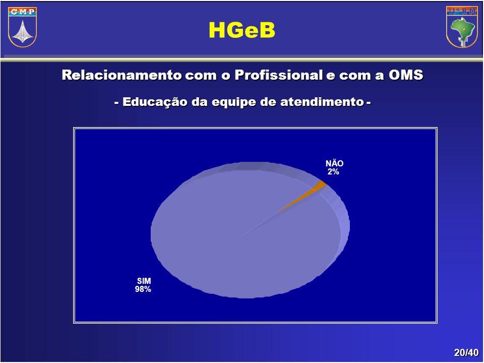 20/40 Relacionamento com o Profissional e com a OMS - Educação da equipe de atendimento- - Educação da equipe de atendimento - HGeB NÃO 2% SIM 98%