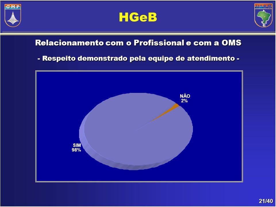 21/40 Relacionamento com o Profissional e com a OMS - Respeito demonstrado pela equipe de atendimento- - Respeito demonstrado pela equipe de atendimento - HGeB SIM 98% NÃO 2%