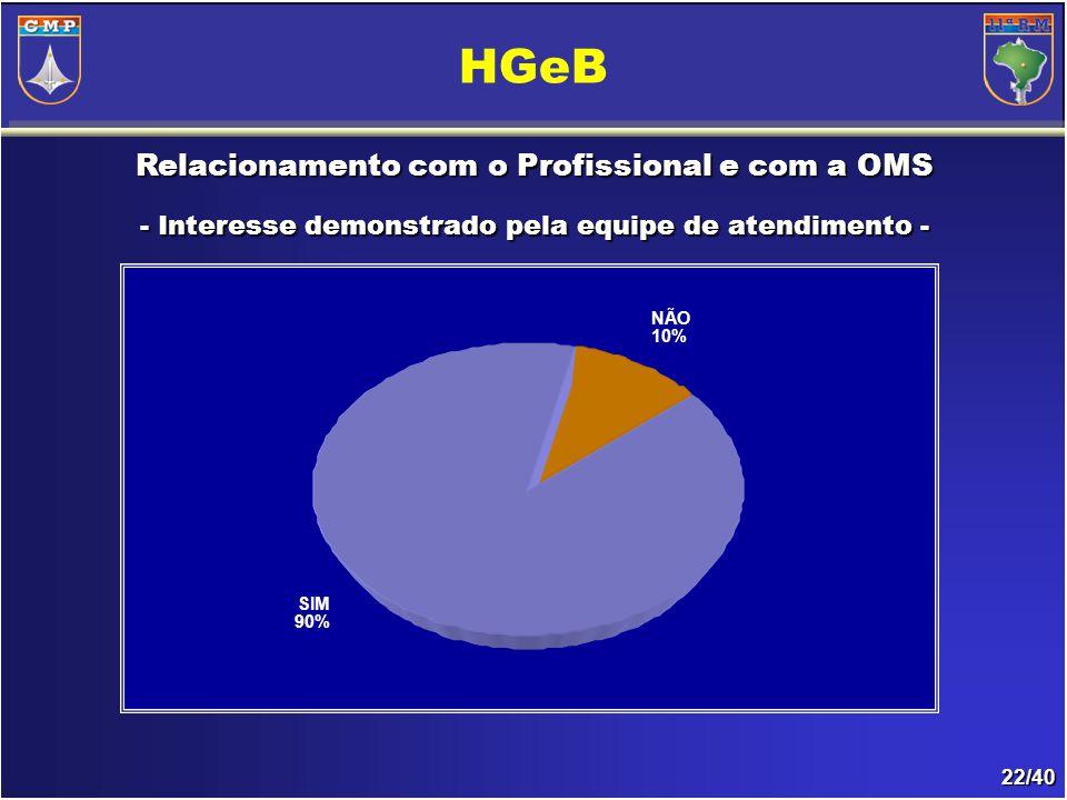 22/40 Relacionamento com o Profissional e com a OMS - Interesse demonstrado pela equipe de atendimento- - Interesse demonstrado pela equipe de atendimento - HGeB NÃO 10% SIM 90%