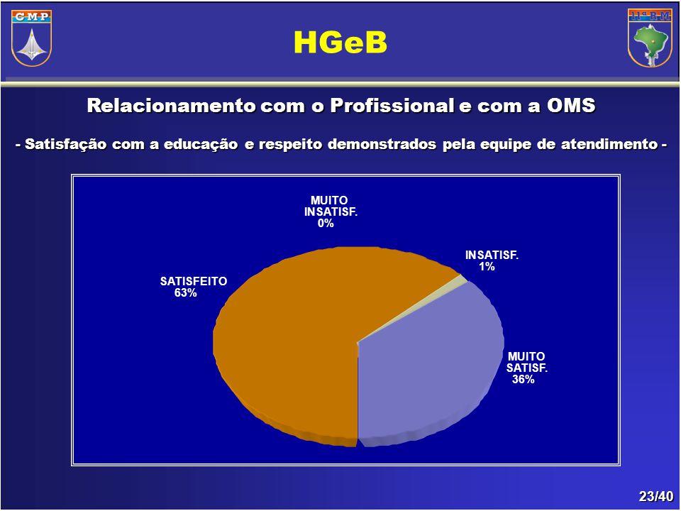 23/40 Relacionamento com o Profissional e com a OMS - Satisfação com a educação e respeito demonstrados pela equipe de atendimento- - Satisfação com a educação e respeito demonstrados pela equipe de atendimento - HGeB INSATISF.