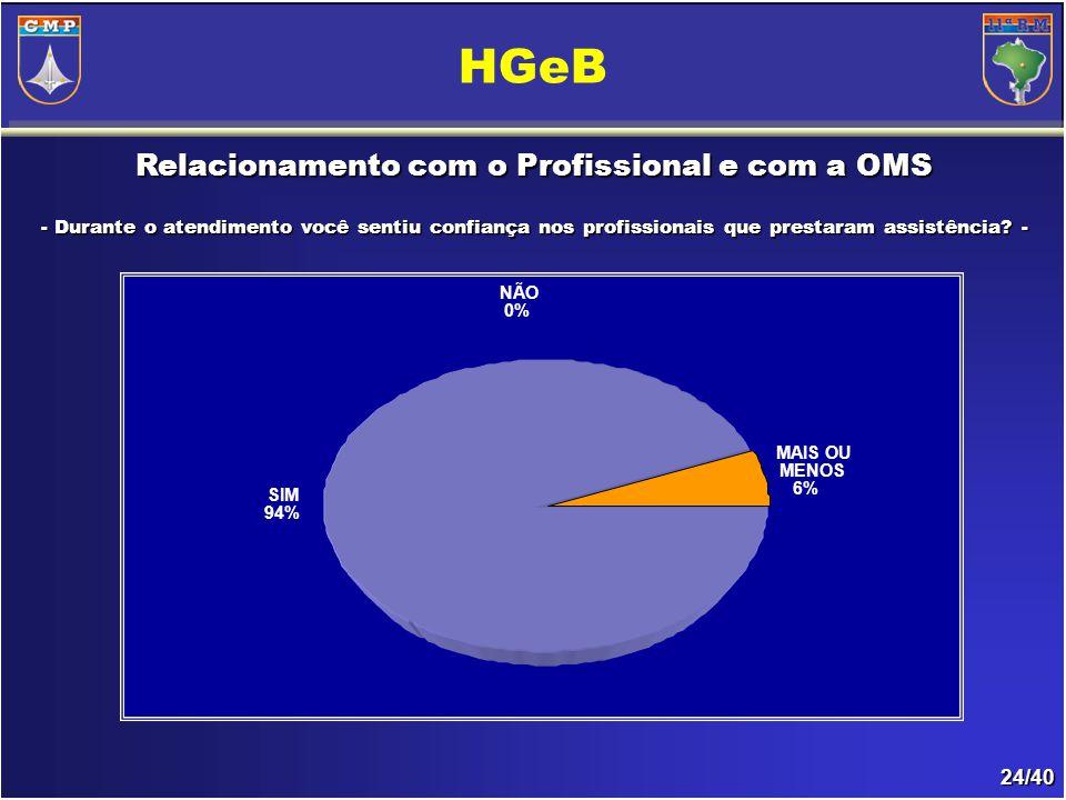 24/40 Relacionamento com o Profissional e com a OMS - Durante o atendimento você sentiu confiança nos profissionais que prestaram assistência - - Durante o atendimento você sentiu confiança nos profissionais que prestaram assistência.