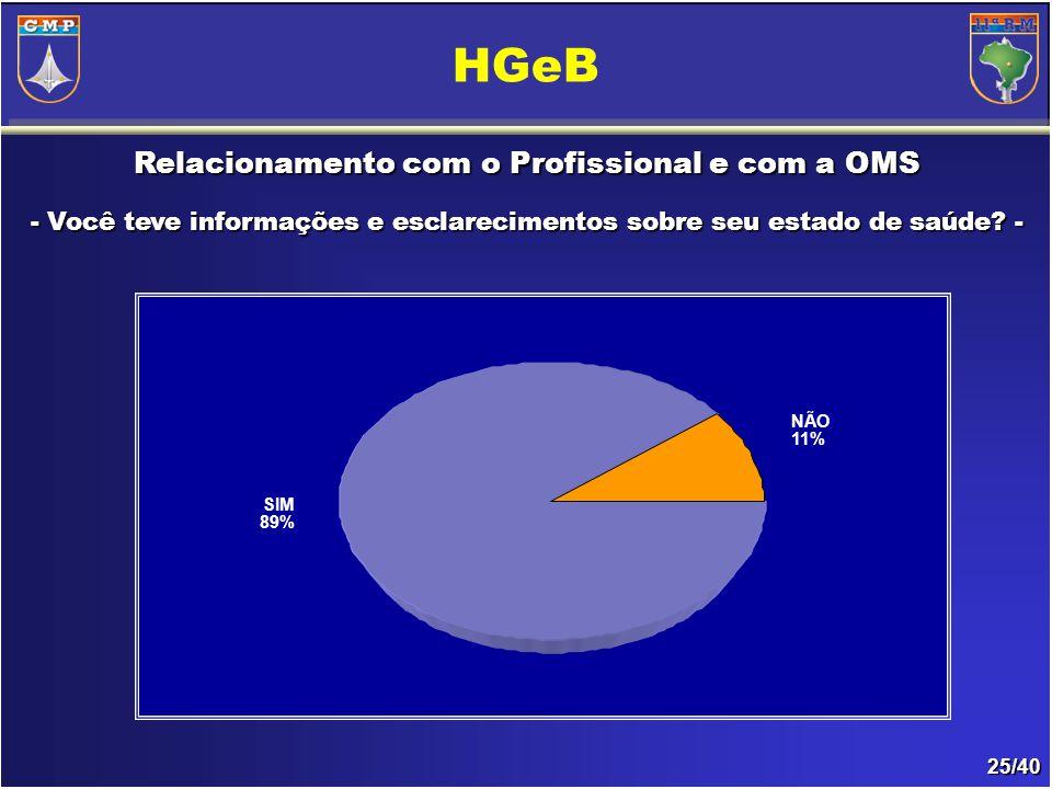 25/40 Relacionamento com o Profissional e com a OMS - Você teve informações e esclarecimentos sobre seu estado de saúde.