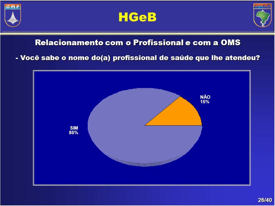 26/40 Relacionamento com o Profissional e com a OMS - Você sabe o nome do(a) profissional de saúde que lhe atendeu.