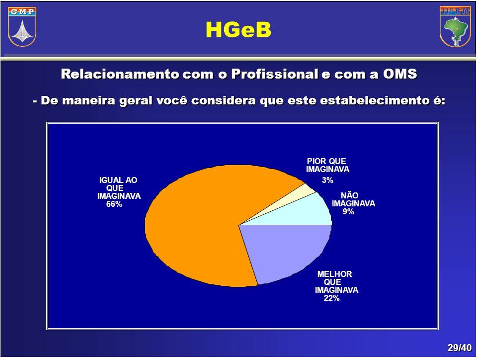 29/40 Relacionamento com o Profissional e com a OMS - De maneira geral você considera que este estabelecimento é: HGeB PIOR QUE IMAGINAVA 3%IGUAL AO QUE IMAGINAVA 66% MELHOR QUE IMAGINAVA 22% NÃO IMAGINAVA 9%