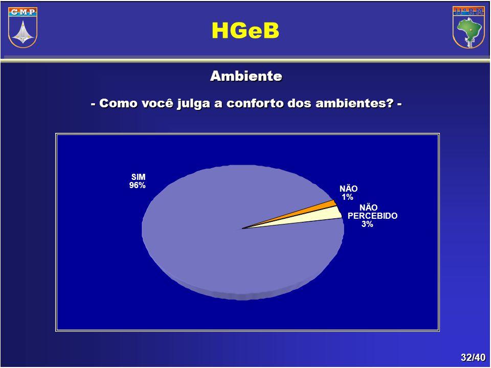 32/40 Ambiente - Como você julga a conforto dos ambientes? - HGeB NÃO PERCEBIDO 3% SIM 96% NÃO 1%
