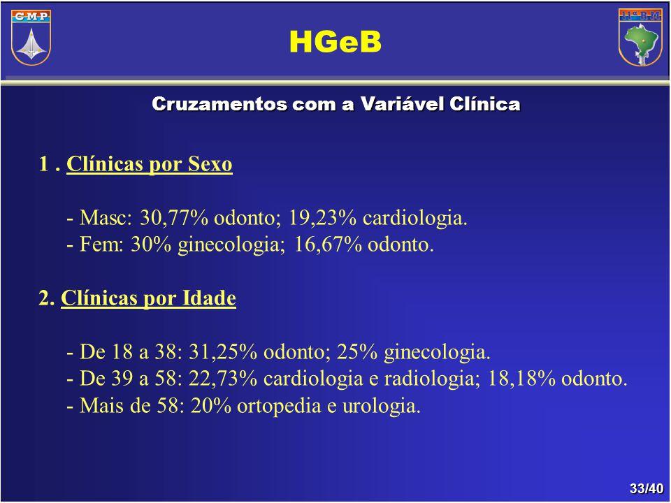 33/40 Cruzamentos com a Variável Clínica HGeB 1.