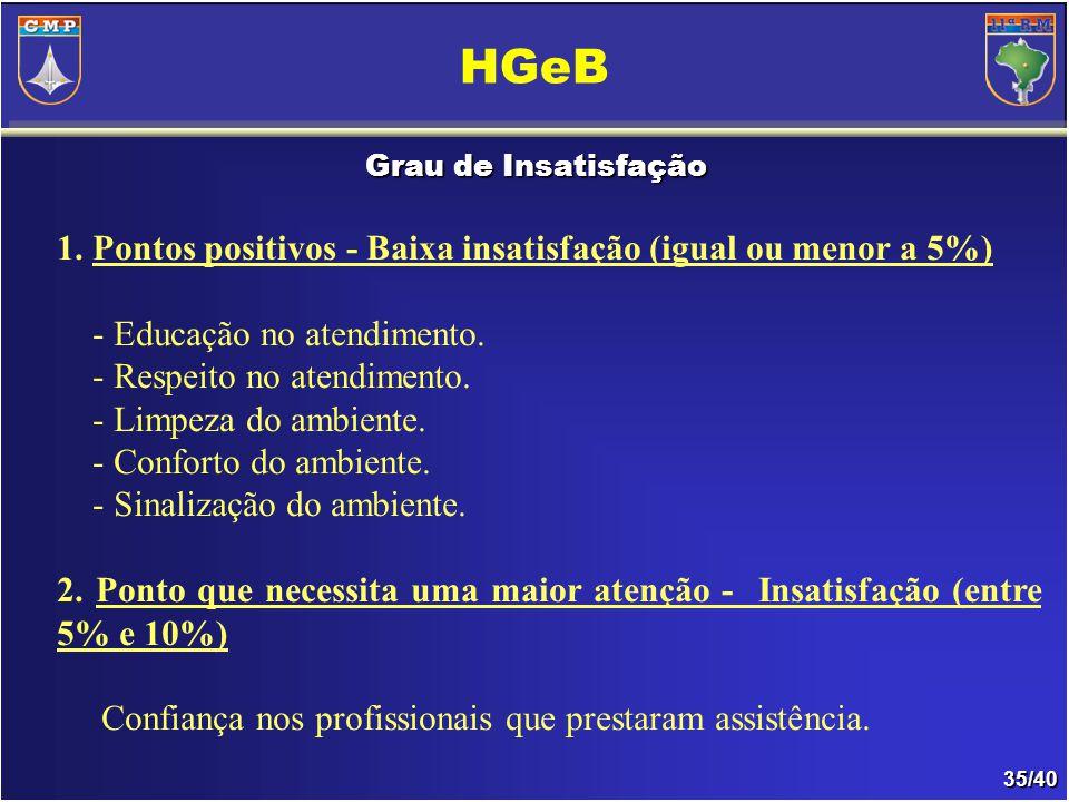 35/40 Grau de Insatisfação HGeB 1.