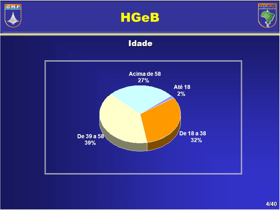 4/40 Idade HGeB Até 18 2% De 18 a 38 32% De 39 a 58 39% Acima de 58 27%
