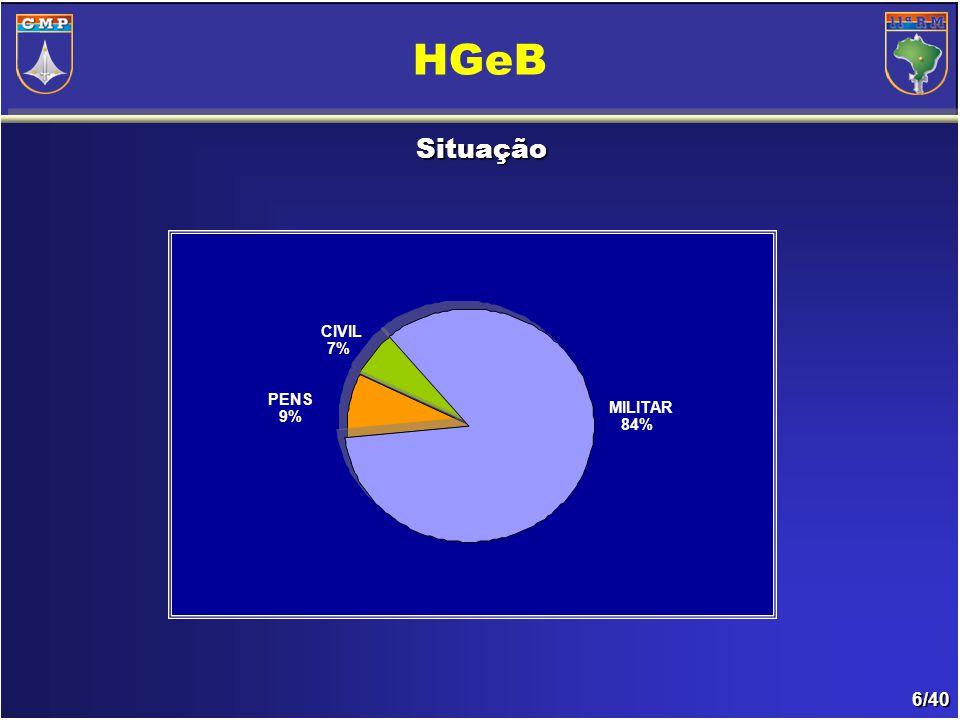 6/40 Situação HGeB MILITAR 84% PENS 9% CIVIL 7%