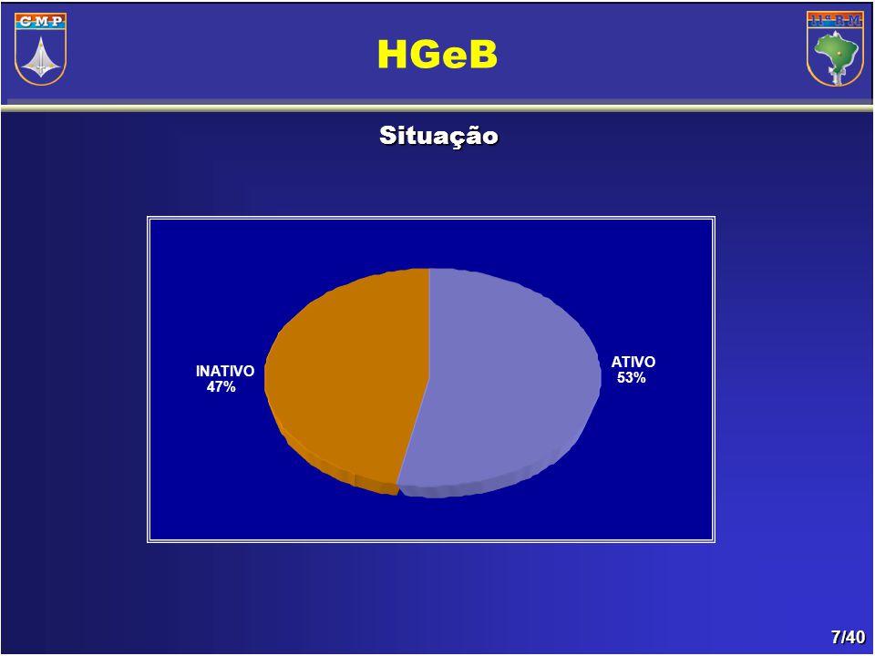7/40 HGeB Situação ATIVO 53% INATIVO 47%