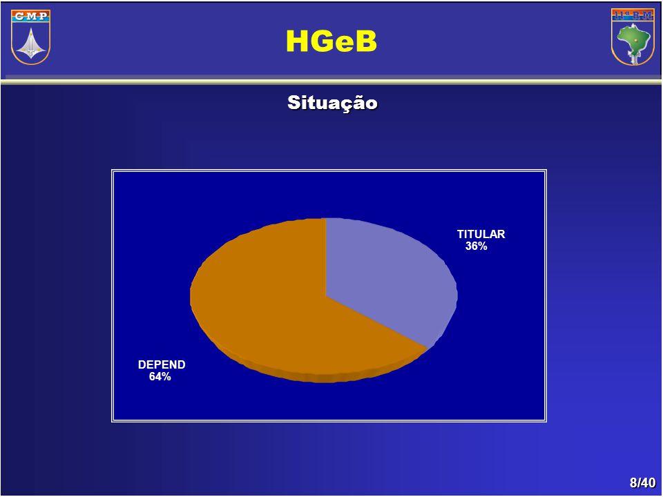8/40 HGeB Situação TITULAR 36% DEPEND 64%