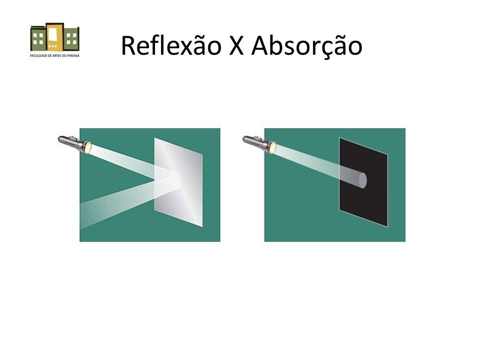 Reflexão X Absorção