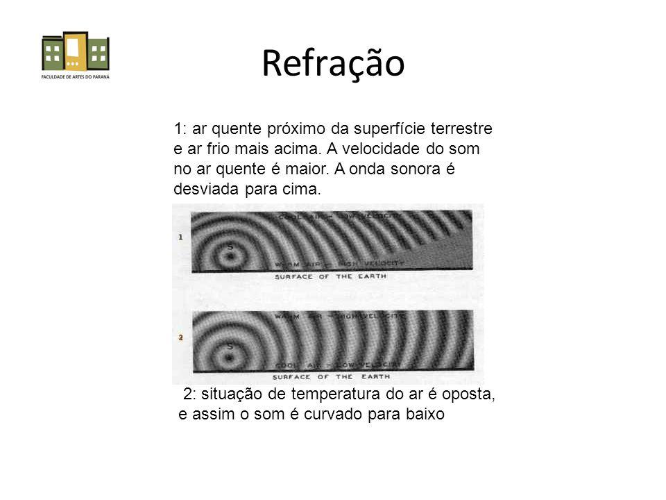 Refração 1: ar quente próximo da superfície terrestre e ar frio mais acima.