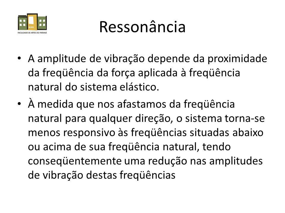 Ressonância • A amplitude de vibração depende da proximidade da freqüência da força aplicada à freqüência natural do sistema elástico.