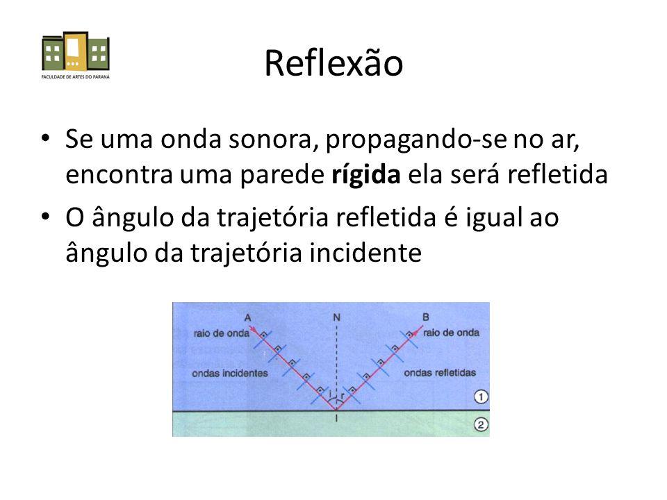 Reflexão • Se uma onda sonora, propagando-se no ar, encontra uma parede rígida ela será refletida • O ângulo da trajetória refletida é igual ao ângulo da trajetória incidente