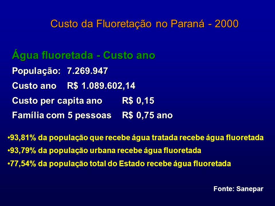 WRIGHT, 2001 WRIGHT, 2001 Em populações acima de 10.000 habitantes, o custo do tratamento é superior ao custo da fluoretação.