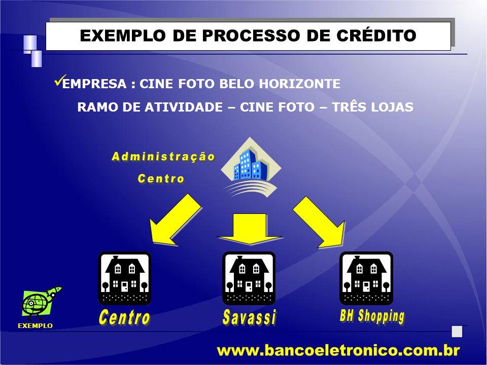 EXEMPLO DE PROCESSO DE CRÉDITO  EMPRESA : CINE FOTO BELO HORIZONTE RAMO DE ATIVIDADE – CINE FOTO – TRÊS LOJAS EXEMPLO