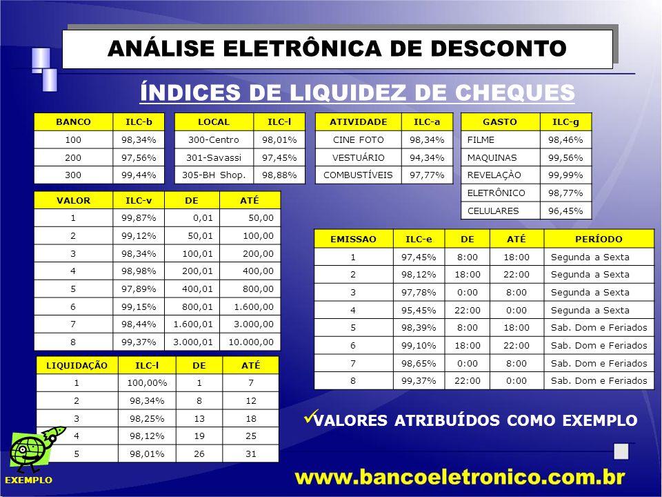 ANÁLISE ELETRÔNICA DE DESCONTO ÍNDICES DE LIQUIDEZ DE CHEQUES  VALORES ATRIBUÍDOS COMO EXEMPLO BANCOILC-b 10098,34% 20097,56% 30099,44% VALORILC-vDEA
