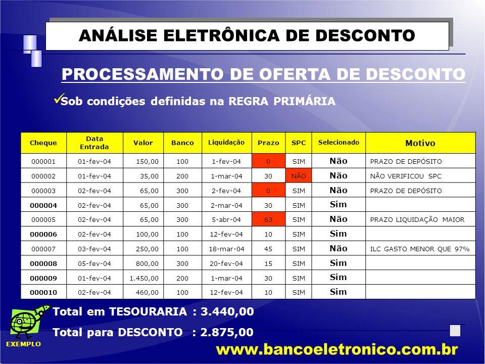 ANÁLISE ELETRÔNICA DE DESCONTO PROCESSAMENTO DE OFERTA DE DESCONTO  Sob condições definidas na REGRA PRIMÁRIA Cheque Data Entrada ValorBanco Liquidaç