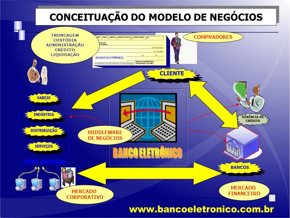CONCEITUAÇÃO DO MODELO DE NEGÓCIOS MERCADO CORPORATIVO MERCADO FINANCEIRO COMPRADORES MIDDLEWARE DE NEGÓCIOS TRUNCAGEM CUSTÓDIA ADMINISTRAÇÃO CRÉDITO