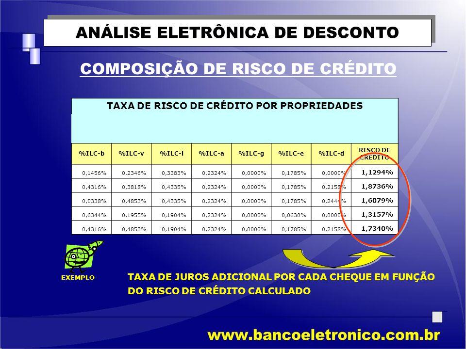 ANÁLISE ELETRÔNICA DE DESCONTO COMPOSIÇÃO DE RISCO DE CRÉDITO TAXA DE RISCO DE CRÉDITO POR PROPRIEDADES %ILC-b%ILC-v%ILC-l%ILC-a%ILC-g%ILC-e%ILC-d RIS