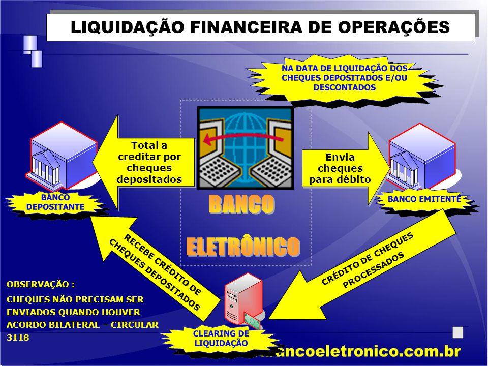 LIQUIDAÇÃO FINANCEIRA DE OPERAÇÕES Envia cheques para débito Total a creditar por cheques depositados CRÉDITO DE CHEQUES PROCESSADOS RECEBE CRÉDITO DE