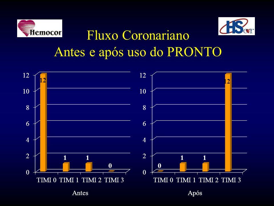 Fluxo Coronariano Antes e após uso do PRONTO AntesApós