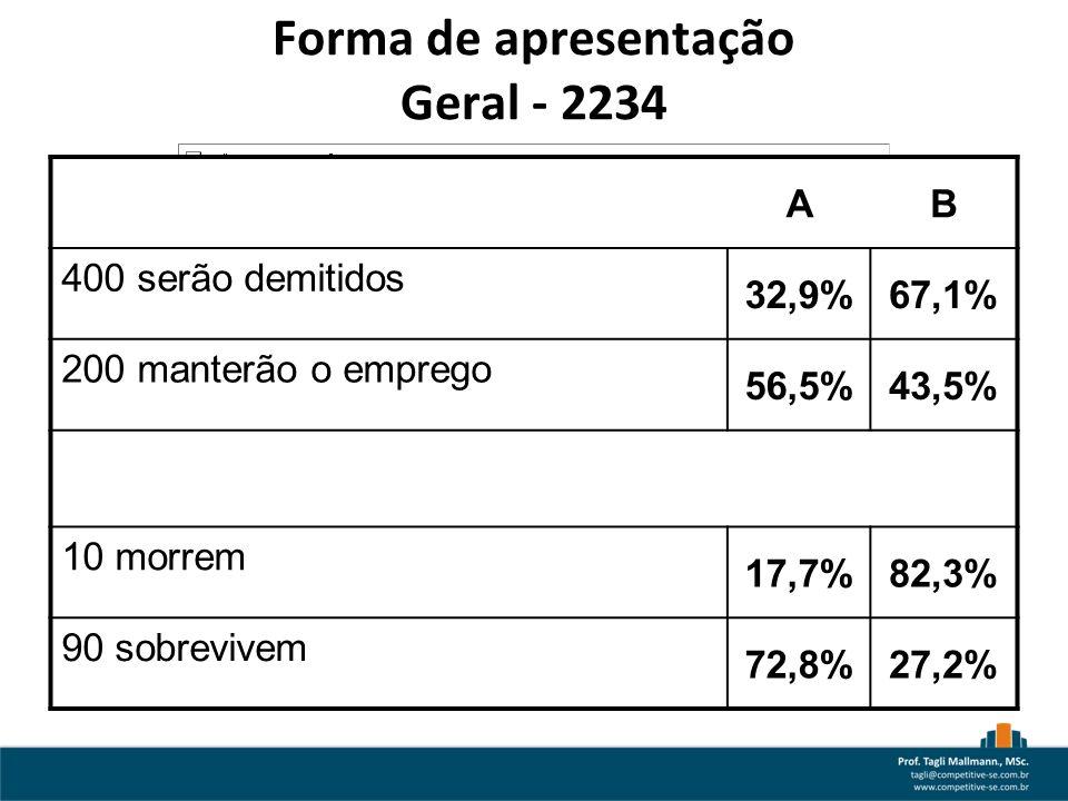 AB 400 serão demitidos 32,9%67,1% 200 manterão o emprego 56,5%43,5% 10 morrem 17,7%82,3% 90 sobrevivem 72,8%27,2% Forma de apresentação Geral - 2234