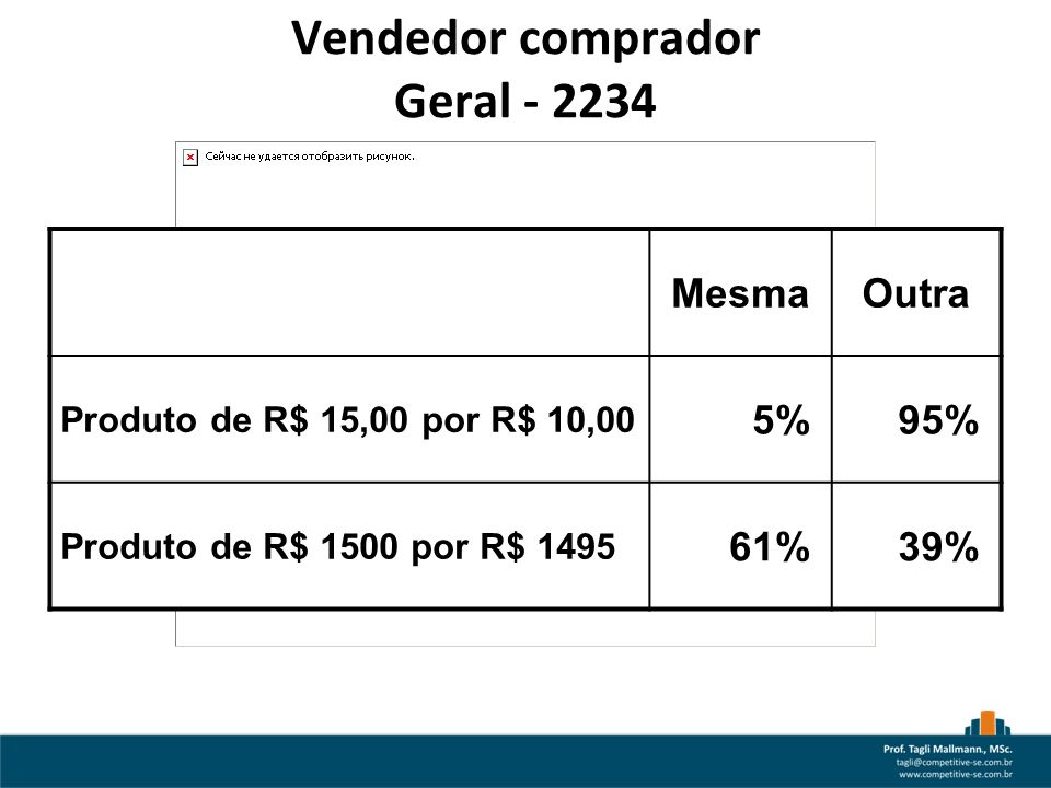 Vendedor comprador Geral - 2234 MesmaOutra Produto de R$ 15,00 por R$ 10,00 5%95% Produto de R$ 1500 por R$ 1495 61%39%